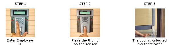 access control uae, access control dubai